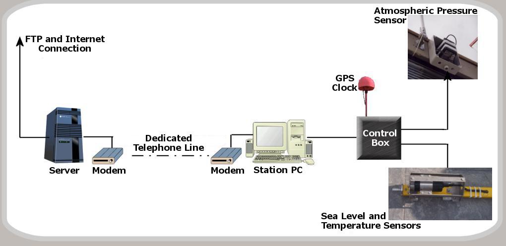 Data transmission setup